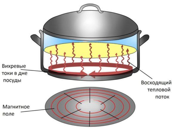 Индукционные плиты - экономия электричества