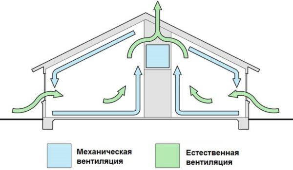 Схема воздухообмена при механической и естественной вентиляции помещения