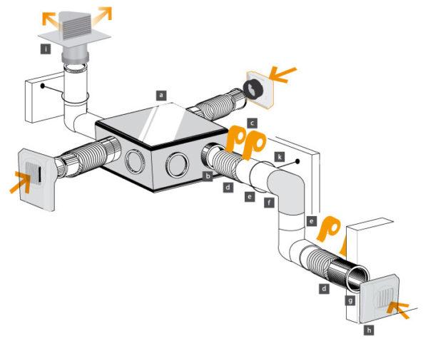Пример установки механической системы вентиляции
