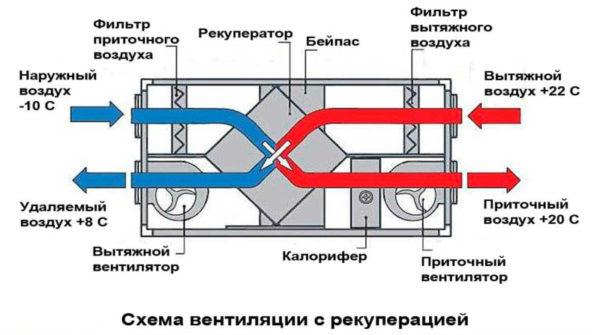 Схема вентиляции с рекупирацией