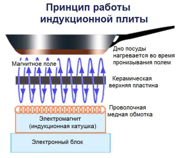 Принцип работы индукционной поверхности