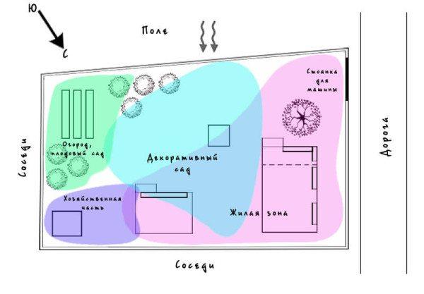 Еще до выбора конкретного плана следует разработать эскиз расположения объектов на участке
