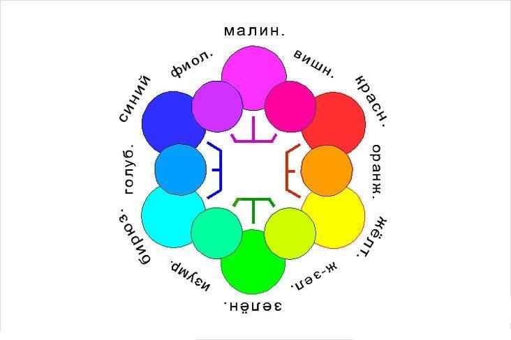 Как образуются дополнительные цвета