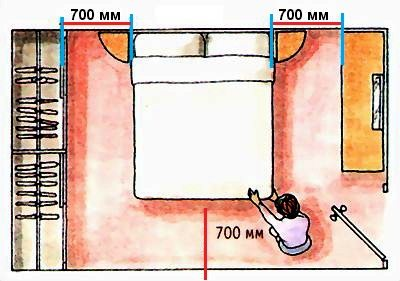 Как правильно использовать пространство