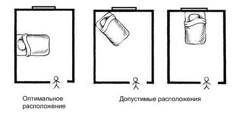 Планировка прямоугольной спальни происходит относительно входа и расположения окна, но даже предлагаемый оптимальный вариант может вызвать возражения (см. описание в тексте)