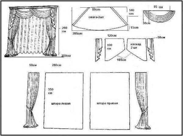 Пример выкройки для пошива штор – классический вариант.