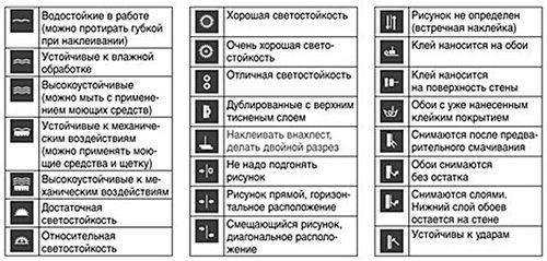 Расшифровка знаков, которые указаны на рулонах