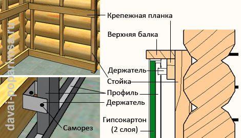 Схема облицовки бруса гипсокартоном.
