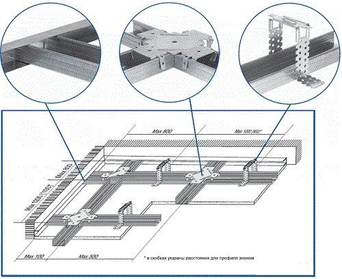 Схематическое изображение крепления различных деталей для создания потолочной основы под гипсокартон.