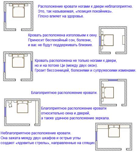 Схемы расположения от специалистов.