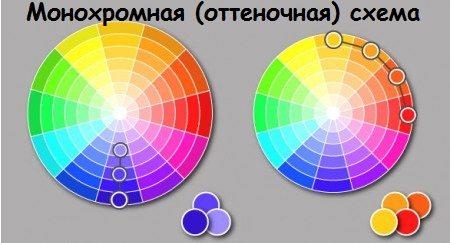 Слева – монохромная, справа – сходственная схема
