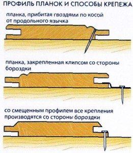 Способы крепления разных профилей вагонки.